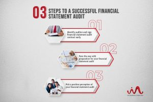 3 Steps To a Successful Financial Statement Audit