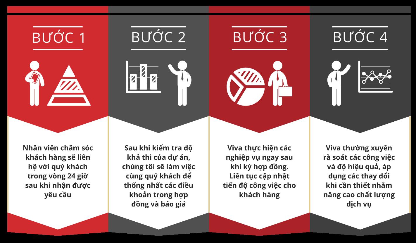 quy trình làm việc công ty tư vấn kinh doanh Viva