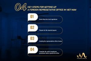 4 Key Step For Set Up A Representative Office in Vietnam