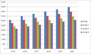 Lương tối thiểu 2018 và các khoản trích theo lương