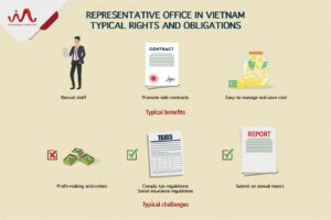 Typical rights and obligations of representative office in Vietnam