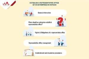 Establish a representative office of an enterprise in Vietnam