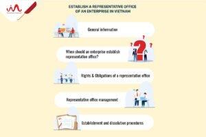 Establish Representative Office Of An Enterprise In Vietnam