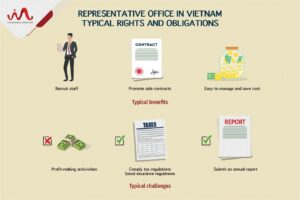 Representative Office in Vietnam - Basic Rights and Obligations