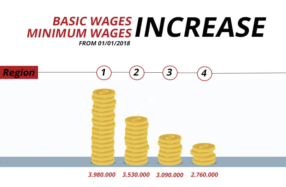Basic wages and minium wages 2018