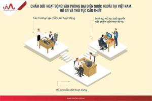 Chấm dứt hoạt động văn phòng đại diện nước ngoài tại Việt Nam