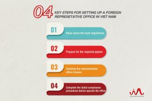 How to set up a representative office in Vietnam